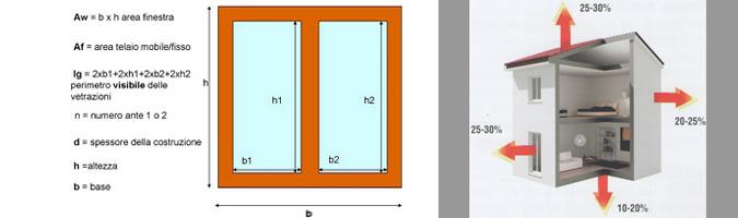 Isolamento termico infissi