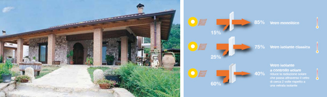 Vetri a controllo solare