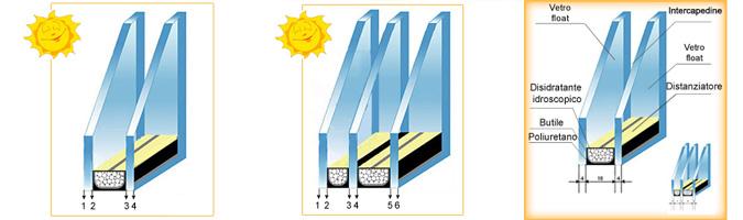 Composizione del vetro singolo e betrocamera